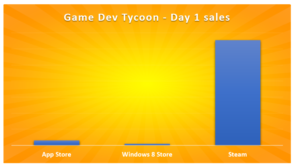 Gamasutra Patrick Klug S Blog Game Dev Tycoon Ios Release Day 1 Report A Rough Start
